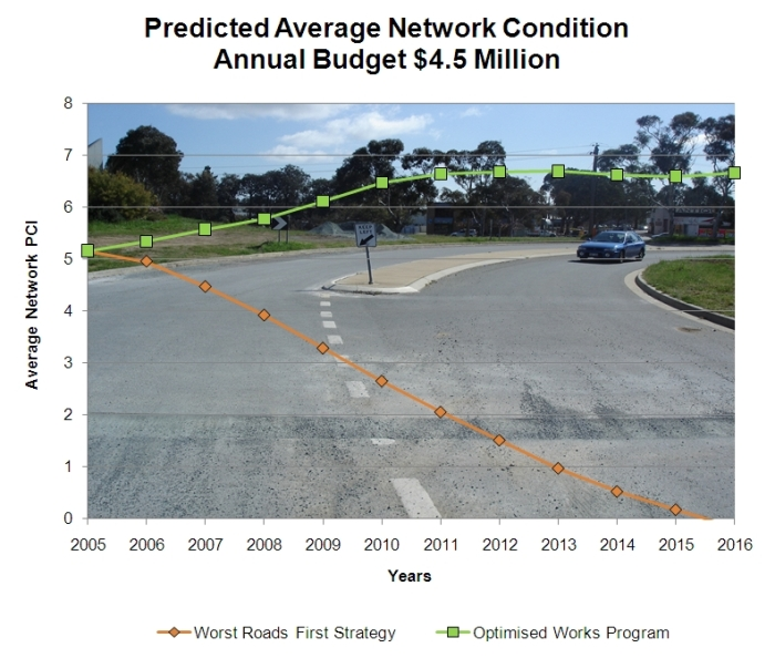 Comparing 'Worst Roads First' Strategy with the SMEC Optimised Works Program for a $4.5 Million Budget