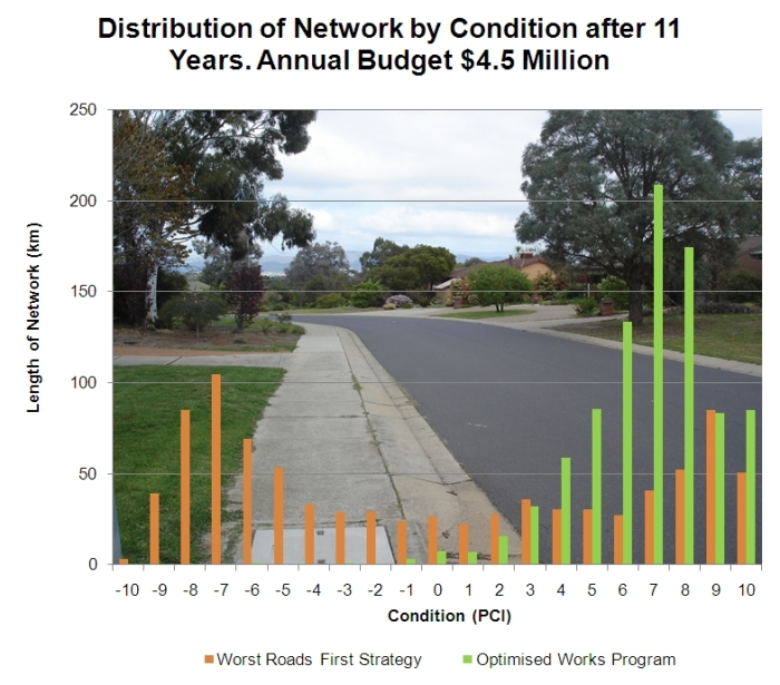 Comparing Network Condition after 11 Years